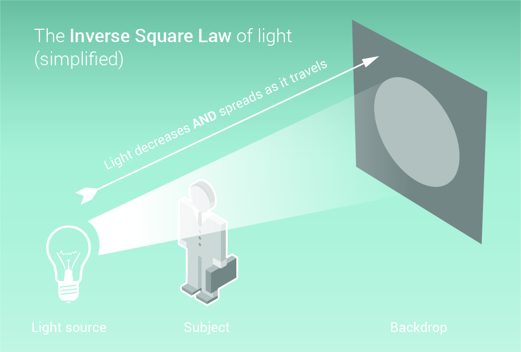 Small infographic on how the inverse square law works in photography