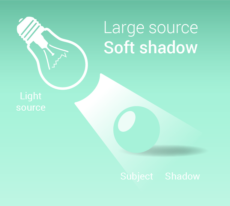 Graphic showing that if you use a large light source then you get a soft shadow for corporate portrait lighting