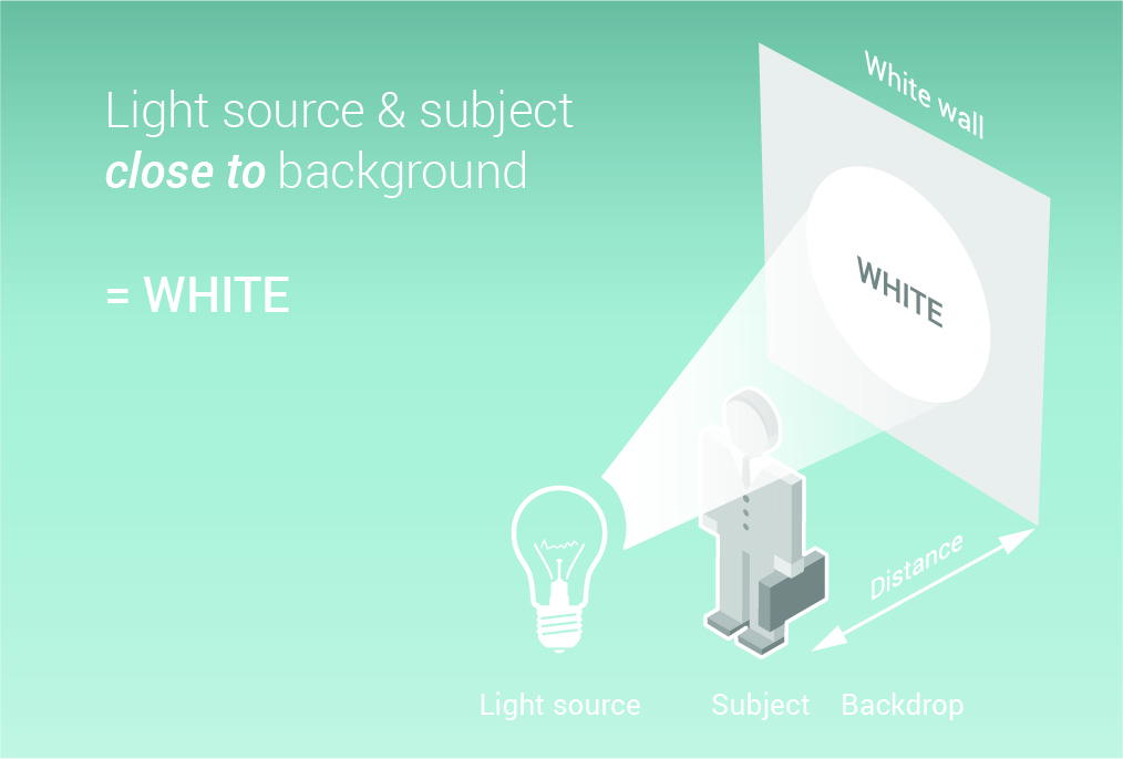 Graphic showing how to get a white background in corporate portrait photography